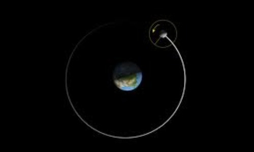 The Moon Orbits Earth Regularly